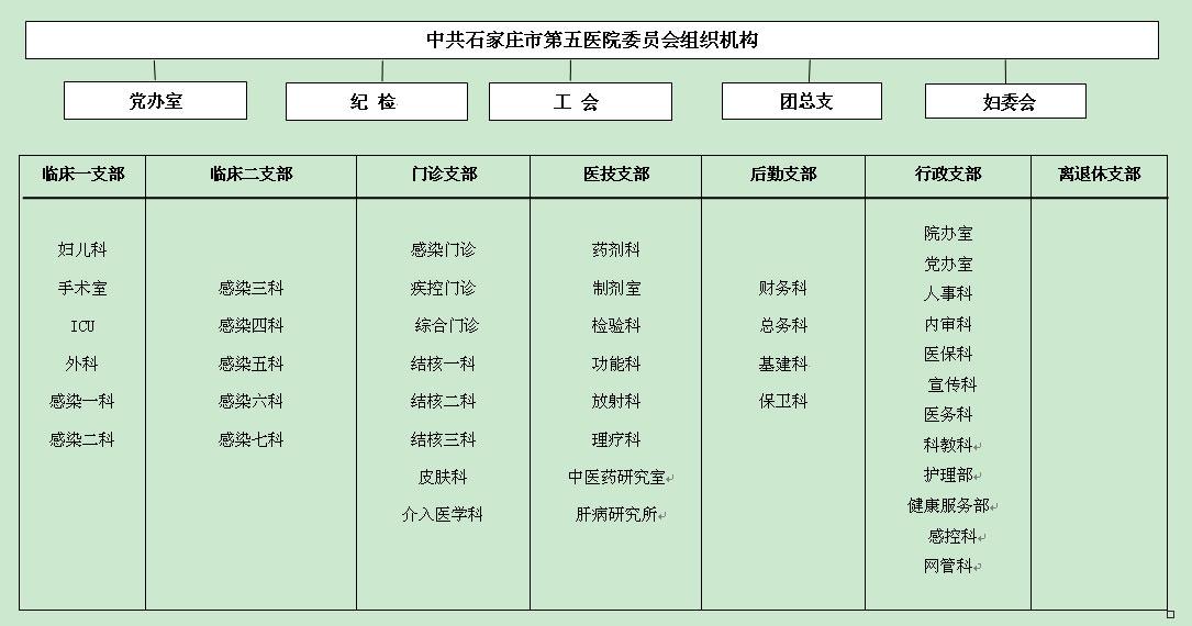 中共石家庄市第五医院委员会组织机构